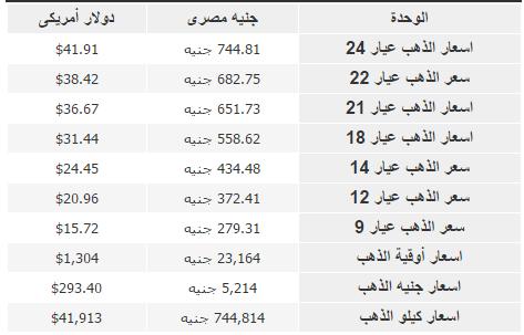 اسعار الذهب بالجنيه المصري