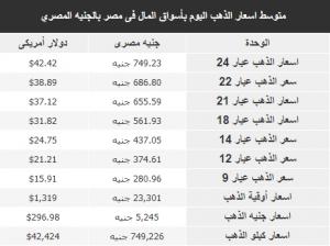 متوسط أسعار الذهب اليوم بأسواق المال فى مصر بالجنيه المصري