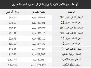 متوسط اسعار الذهب اليوم بأسواق المال فى مصر بالجنيه المصري