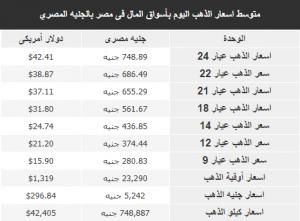 متوسط سعر الذهب فى الأيام السابقة فى مصر بعملة جنيه مصرى