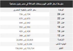 متوسط اسعار الذهب اليوم بمحلات الصاغة فى مصر بدون مصنعية