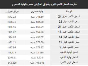 توسط اسعار الذهب اليوم بأسواق المال فى مصر بالجنيه المصري