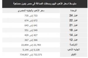متوسط أسعار الذهب اليوم بمحلات الصاغة فى مصر بدون مصنعية