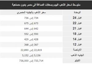 متوسط اسعار الذهب اليوم بأسواق المال فى مصر بالجنيه المصري: